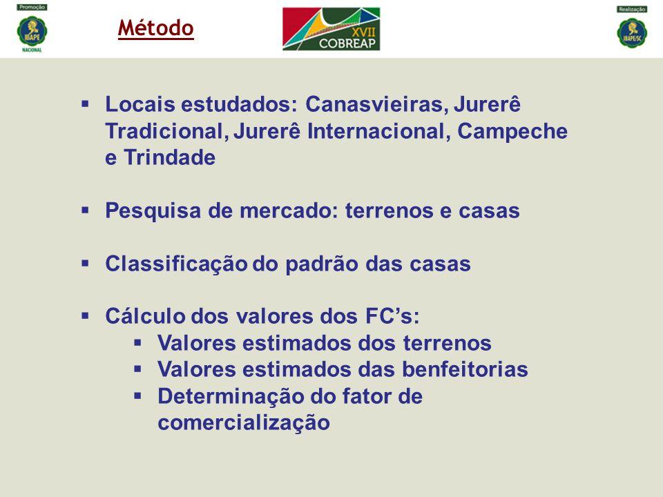 Método Locais estudados: Canasvieiras, Jurerê Tradicional, Jurerê Internacional, Campeche e Trindade Pesquisa de mercado: terrenos e casas Classificaç