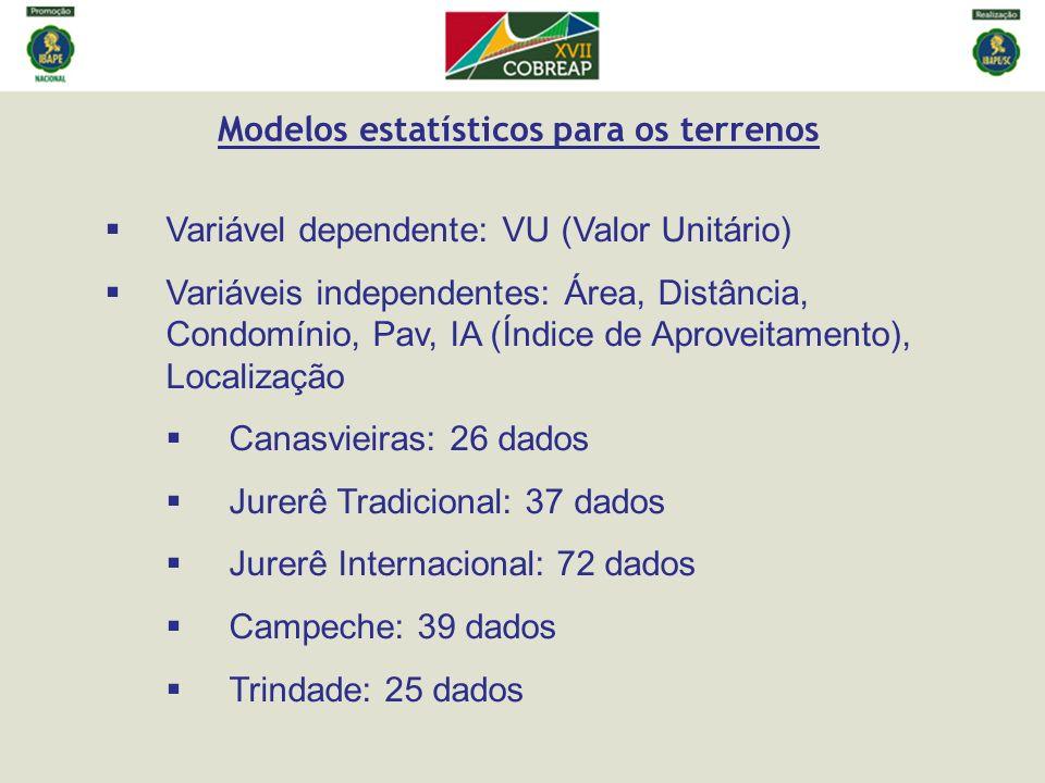 Modelos estatísticos para os terrenos Variável dependente: VU (Valor Unitário) Variáveis independentes: Área, Distância, Condomínio, Pav, IA (Índice d