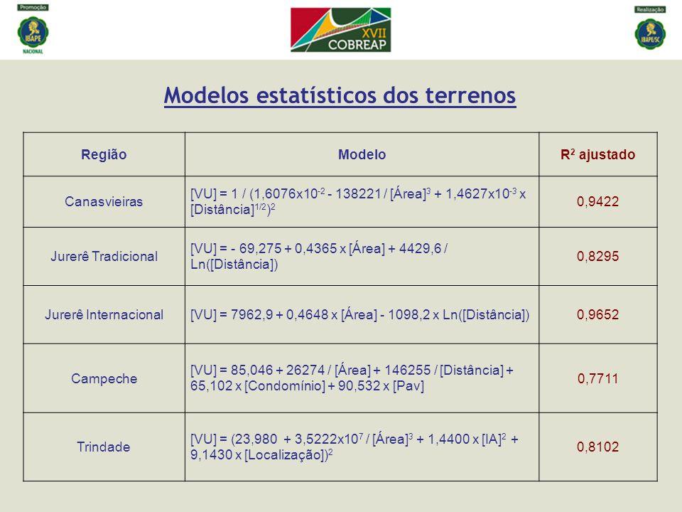 Modelos estatísticos dos terrenos RegiãoModeloR 2 ajustado Canasvieiras [VU] = 1 / (1,6076x10 -2 - 138221 / [Área] 3 + 1,4627x10 -3 x [Distância] 1/2