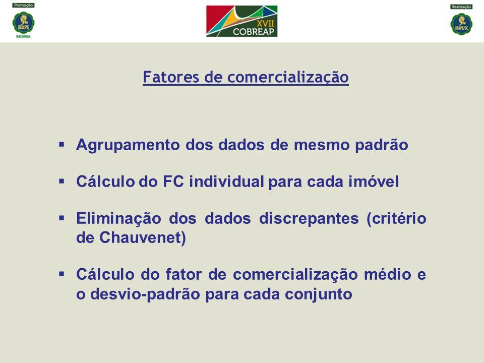 Fatores de comercialização Agrupamento dos dados de mesmo padrão Cálculo do FC individual para cada imóvel Eliminação dos dados discrepantes (critério