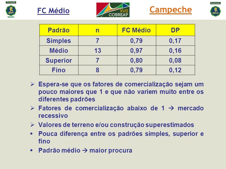 FC Médio PadrãonFC MédioDP Simples70,790,17 Médio130,970,16 Superior70,800,08 Fino80,790,12 Espera-se que os fatores de comercialização sejam um pouco