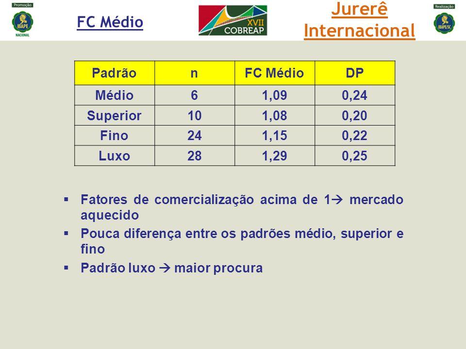 PadrãonFC MédioDP Médio61,090,24 Superior101,080,20 Fino241,150,22 Luxo281,290,25 Fatores de comercialização acima de 1 mercado aquecido Pouca diferen