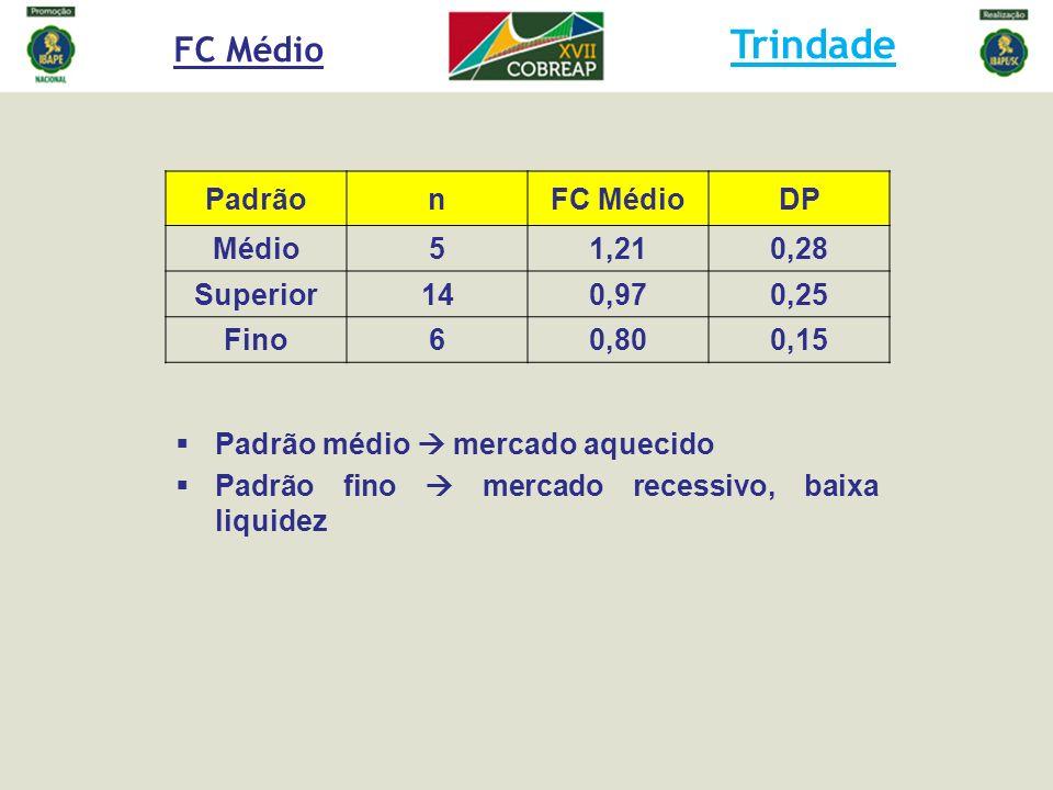 PadrãonFC MédioDP Médio51,210,28 Superior140,970,25 Fino60,800,15 Padrão médio mercado aquecido Padrão fino mercado recessivo, baixa liquidez FC Médio