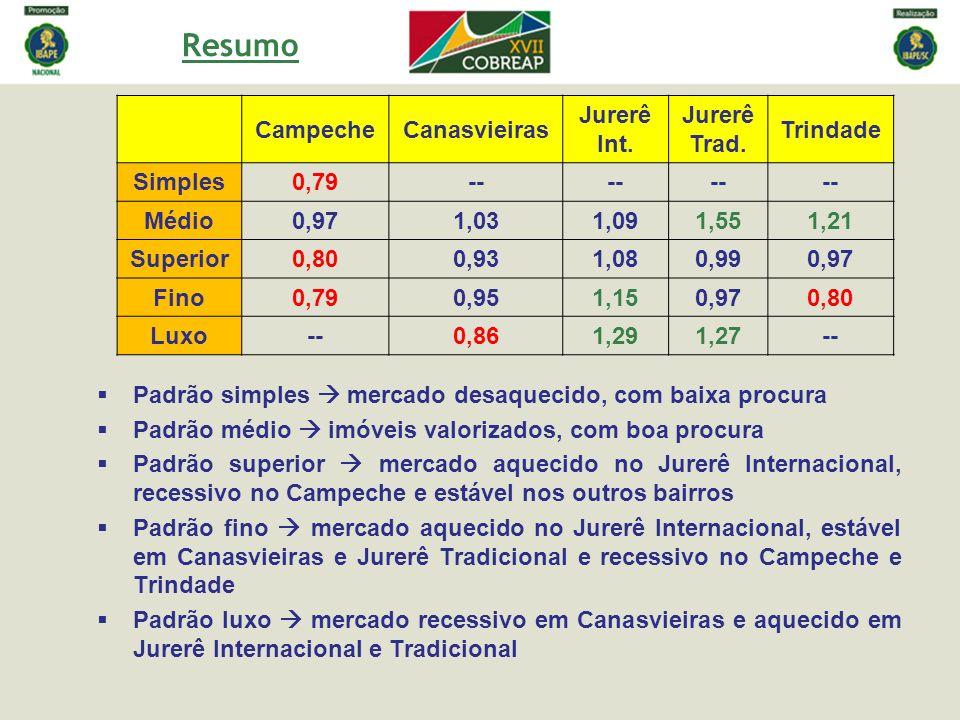 Resumo CampecheCanasvieiras Jurerê Int. Jurerê Trad. Trindade Simples0,79-- Médio0,971,031,091,551,21 Superior0,800,931,080,990,97 Fino0,790,951,150,9