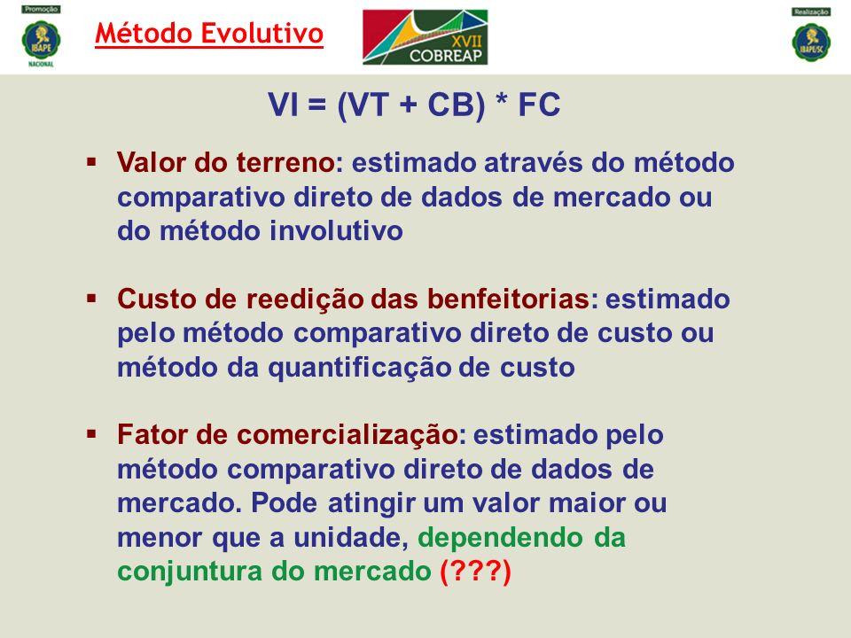 Cálculo do FC Preço = R$ 285.000,00 Área construída = 121,00 m² Área do terreno = 418,00 m² VU Terreno = 85,046 + 26274 / [418,00] + 146255 / [1100,00] + 65,102 x [0] + 90,532 x [1] = R$ 371,39/m² Terreno = 371,39 * 418,00 = R$ 155.241,02 Idade = 15 anos Idade referencial = 70 anos % Vida = 21% Estado de conservação = Regular (c) K = 0,851 C.Unit.