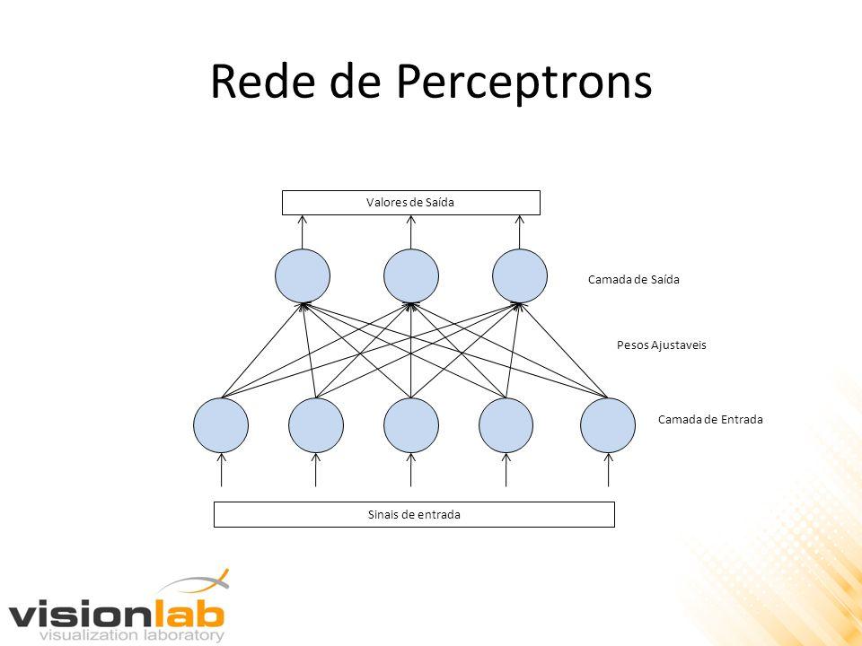 Rede de Perceptrons Valores de Saída Sinais de entrada Camada de Entrada Pesos Ajustaveis Camada de Saída