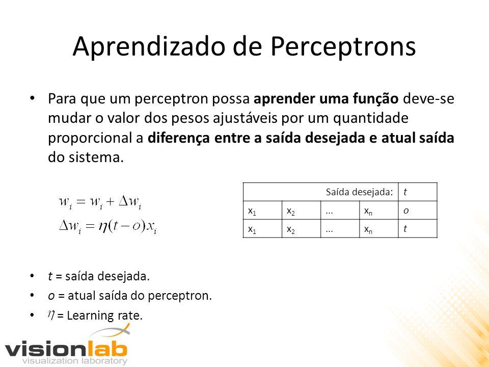 Aprendizado de Perceptrons Para que um perceptron possa aprender uma função deve-se mudar o valor dos pesos ajustáveis por um quantidade proporcional