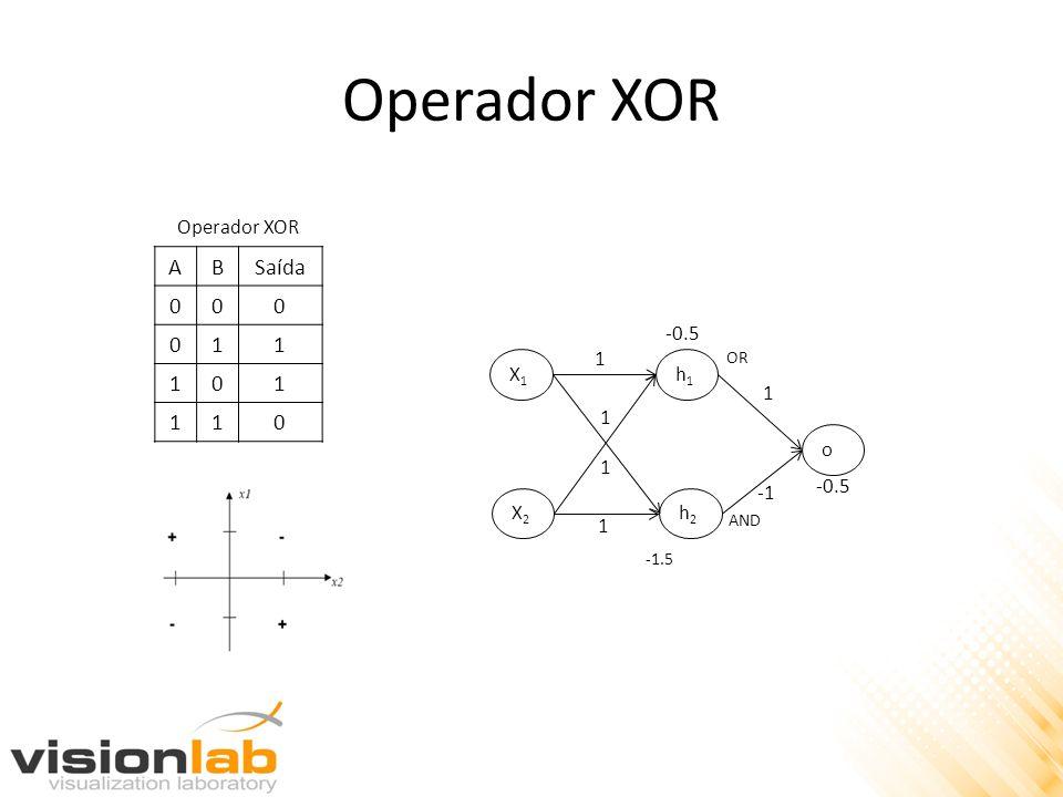 Operador XOR ABSaída 000 011 101 110 Operador XOR -1.5 X1X1 X2X2 1 h1h1 h2h2 o 1 -0.5 1 1 1 -0.5 OR AND
