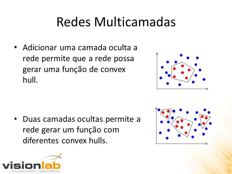 Redes Multicamadas Adicionar uma camada oculta a rede permite que a rede possa gerar uma função de convex hull. Duas camadas ocultas permite a rede ge