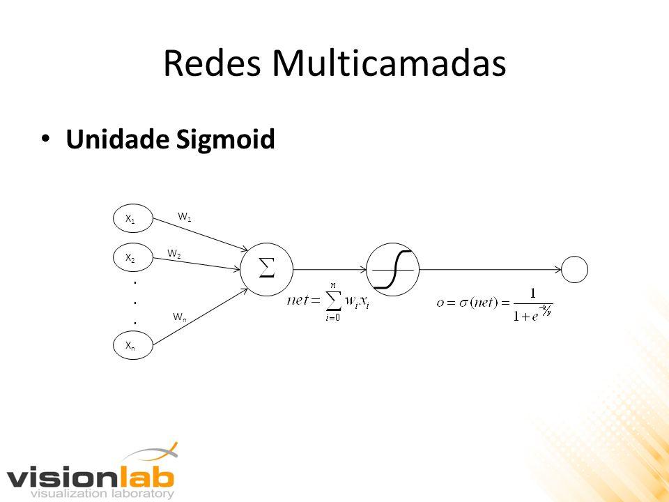 Redes Multicamadas Unidade Sigmoid X1X1 X2X2 XnXn...... W1W1 W2W2 WnWn