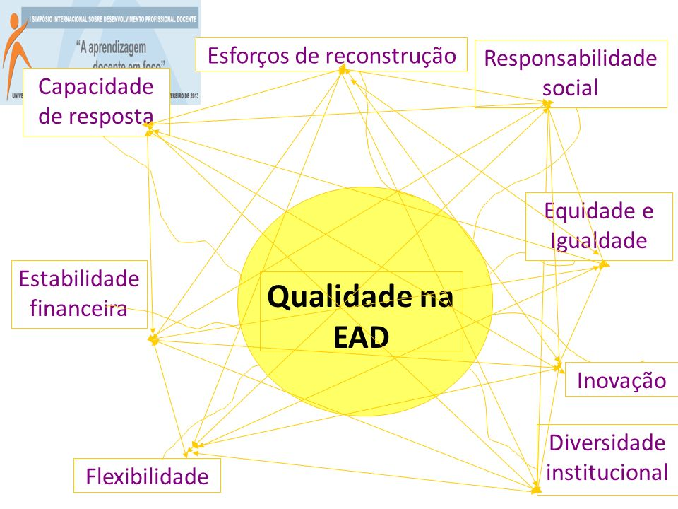 Qualidade na EAD Responsabilidade social Diversidade institucional Flexibilidade Capacidade de resposta Estabilidade financeira Esforços de reconstruç