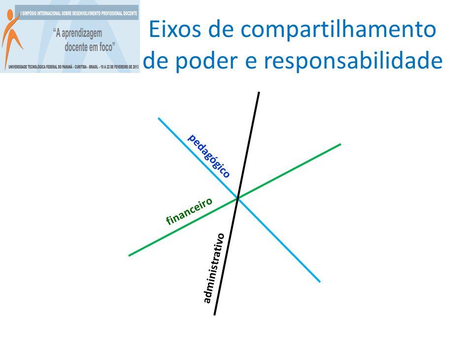 Eixos de compartilhamento de poder e responsabilidade financeiro pedagógico administrativo