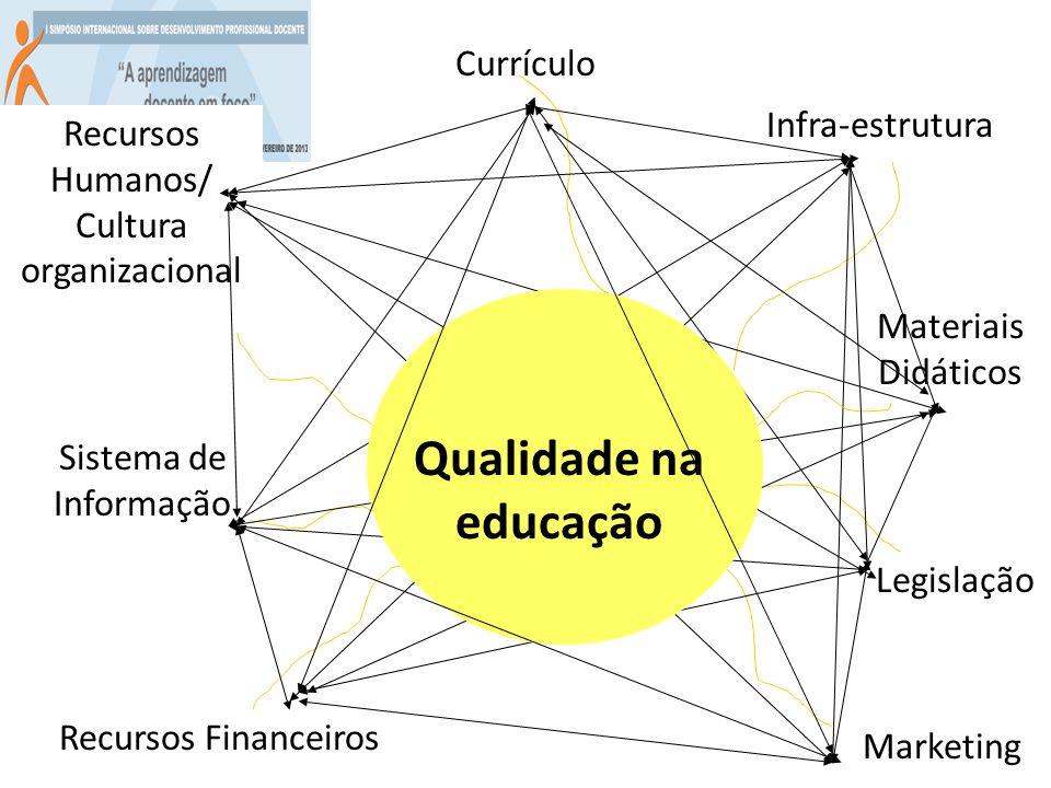 Currículo Infra-estrutura Marketing Recursos Financeiros Recursos Humanos/ Cultura organizacional Sistema de Informação Legislação Materiais Didáticos