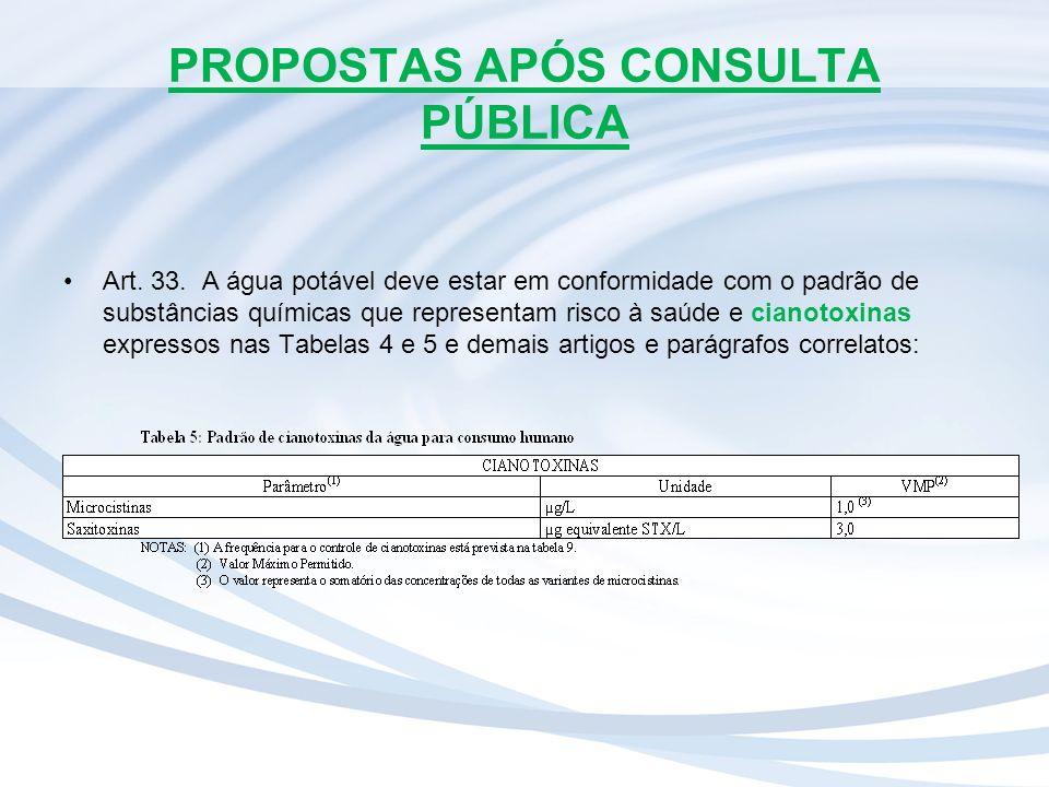 PROPOSTAS APÓS CONSULTA PÚBLICA Art. 33. A água potável deve estar em conformidade com o padrão de substâncias químicas que representam risco à saúde