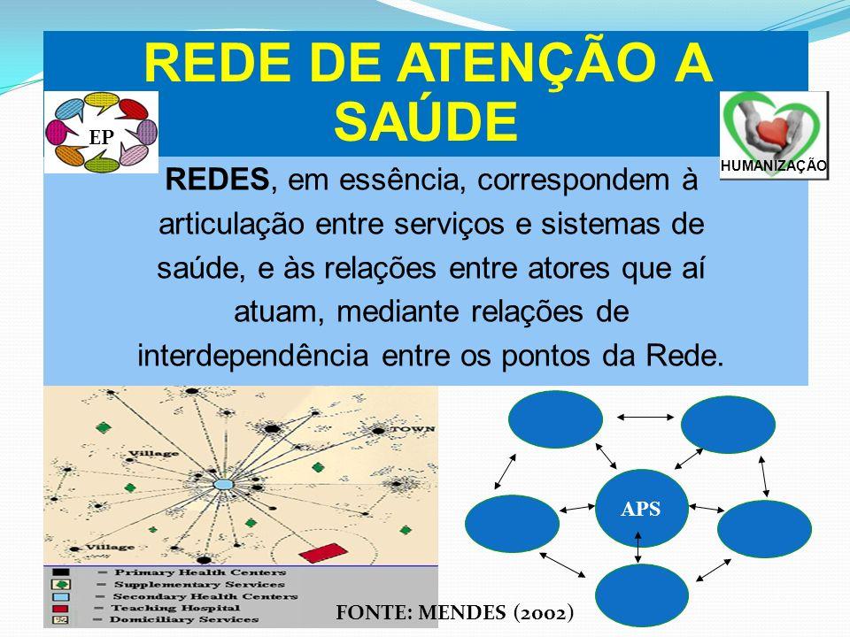 REDES, em essência, correspondem à articulação entre serviços e sistemas de saúde, e às relações entre atores que aí atuam, mediante relações de inter