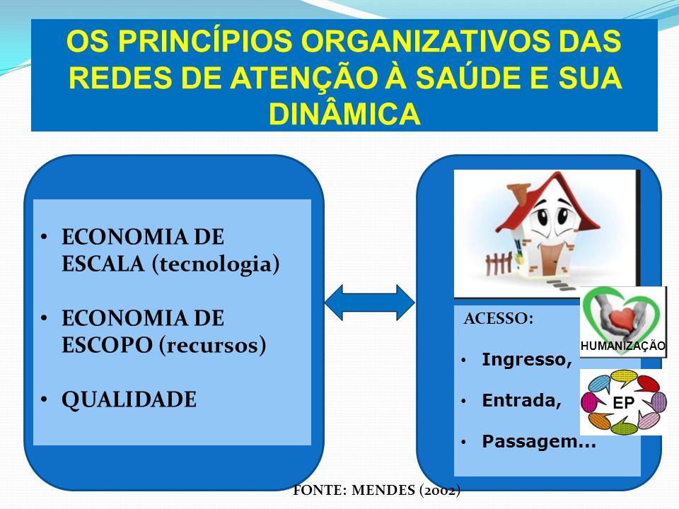 OS PRINCÍPIOS ORGANIZATIVOS DAS REDES DE ATENÇÃO À SAÚDE E SUA DINÂMICA ECONOMIA DE ESCALA (tecnologia) ECONOMIA DE ESCOPO (recursos) QUALIDADE FONTE: