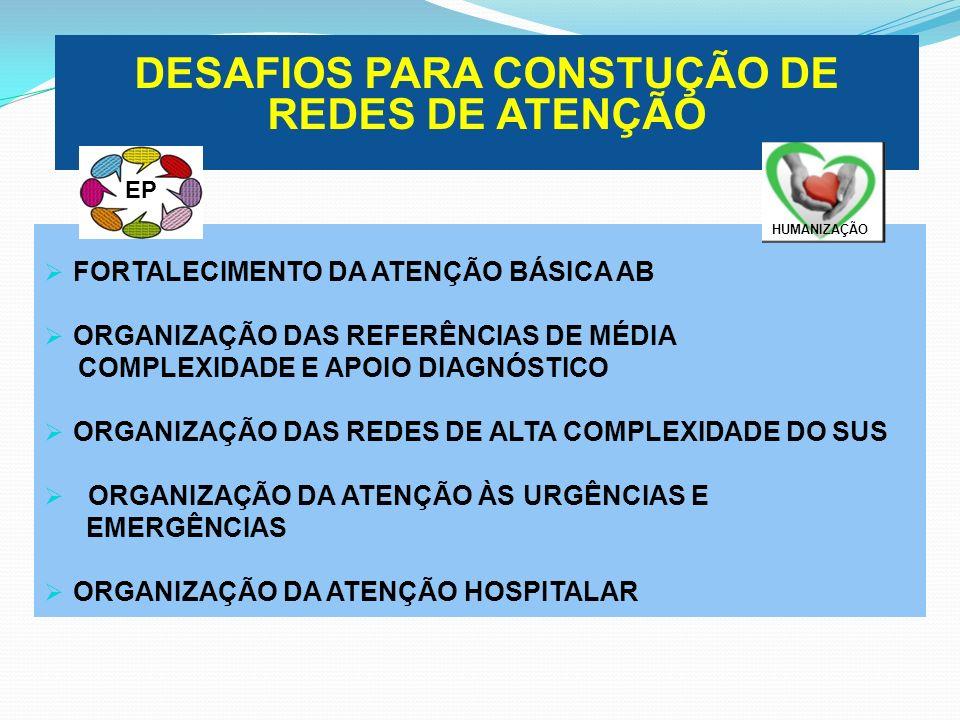 DESAFIOS PARA CONSTUÇÃO DE REDES DE ATENÇÃO FORTALECIMENTO DA ATENÇÃO BÁSICA AB ORGANIZAÇÃO DAS REFERÊNCIAS DE MÉDIA COMPLEXIDADE E APOIO DIAGNÓSTICO