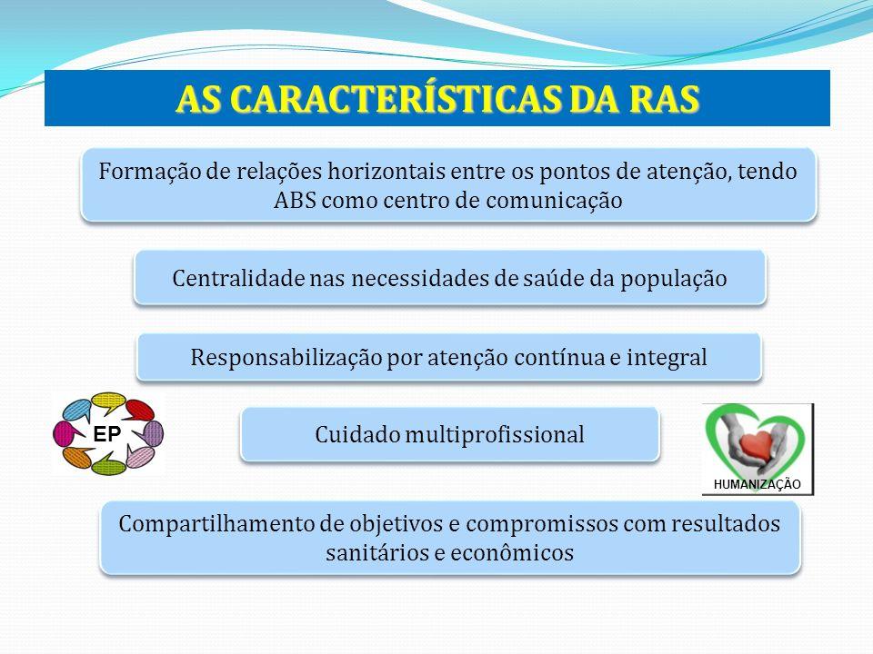 AS CARACTERÍSTICAS DA RAS Formação de relações horizontais entre os pontos de atenção, tendo ABS como centro de comunicação Centralidade nas necessida