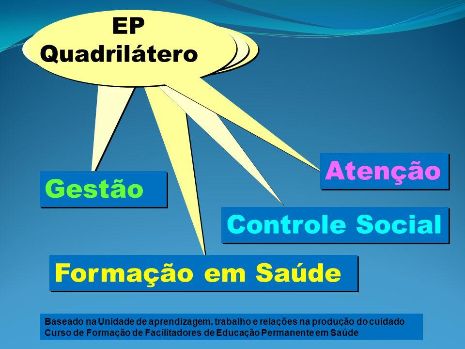 Quadrilátero Atenção Gestão Controle Social Formação em Saúde Baseado na Unidade de aprendizagem, trabalho e relações na produção do cuidado Curso de Formação de Facilitadores de Educação Permanente em Saúde EP