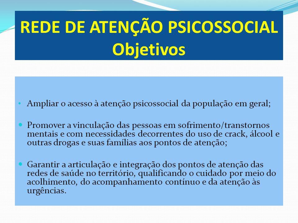 REDE DE ATENÇÃO PSICOSSOCIAL Objetivos Ampliar o acesso à atenção psicossocial da população em geral; Promover a vinculação das pessoas em sofrimento/