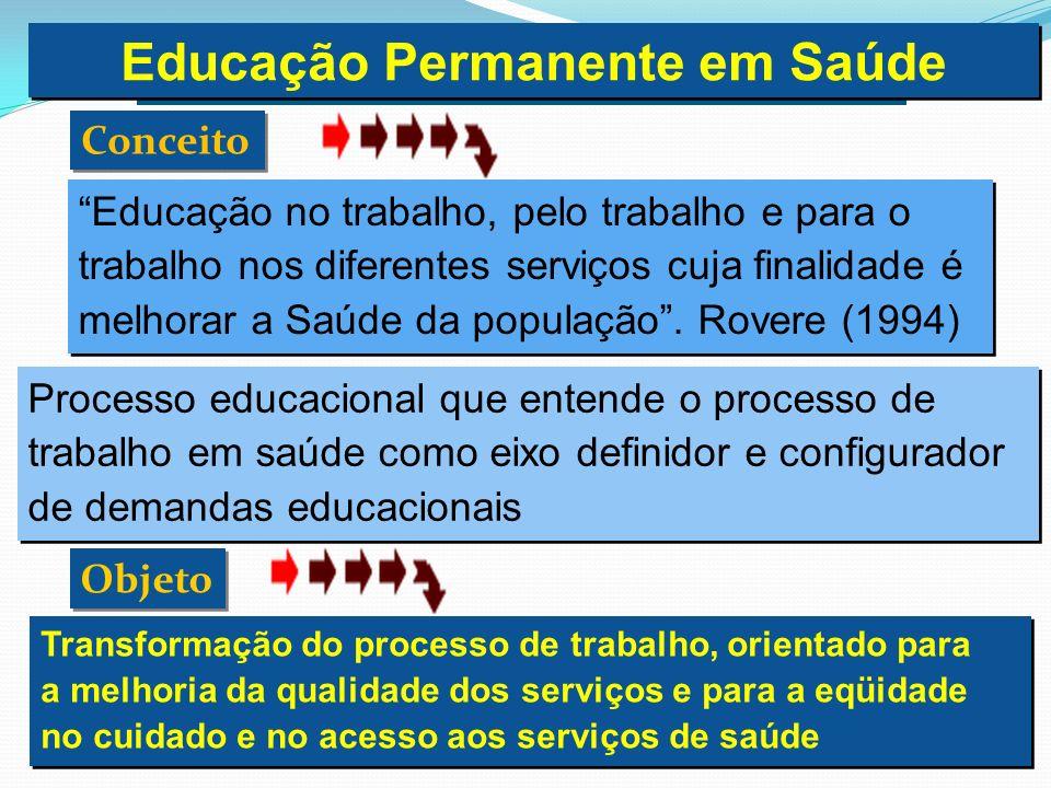 Conceito Educação no trabalho, pelo trabalho e para o trabalho nos diferentes serviços cuja finalidade é melhorar a Saúde da população. Rovere (1994)