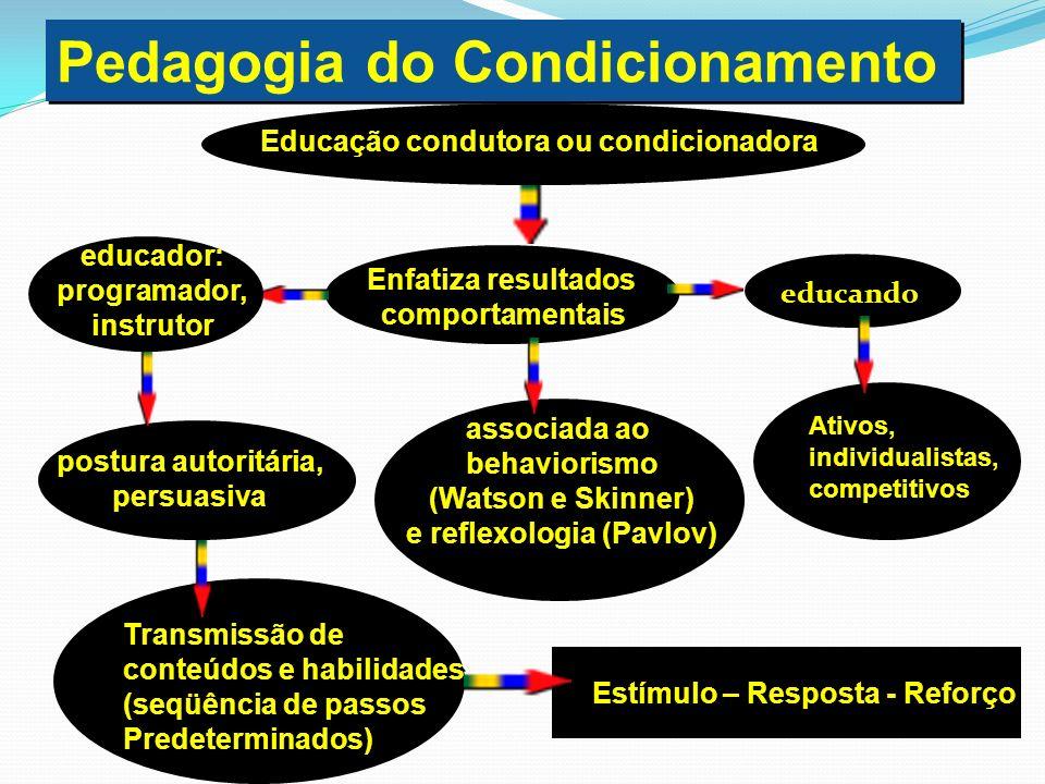 Pedagogia do Condicionamento Educação condutora ou condicionadora Enfatiza resultados comportamentais Enfatiza resultados comportamentais educando Ati