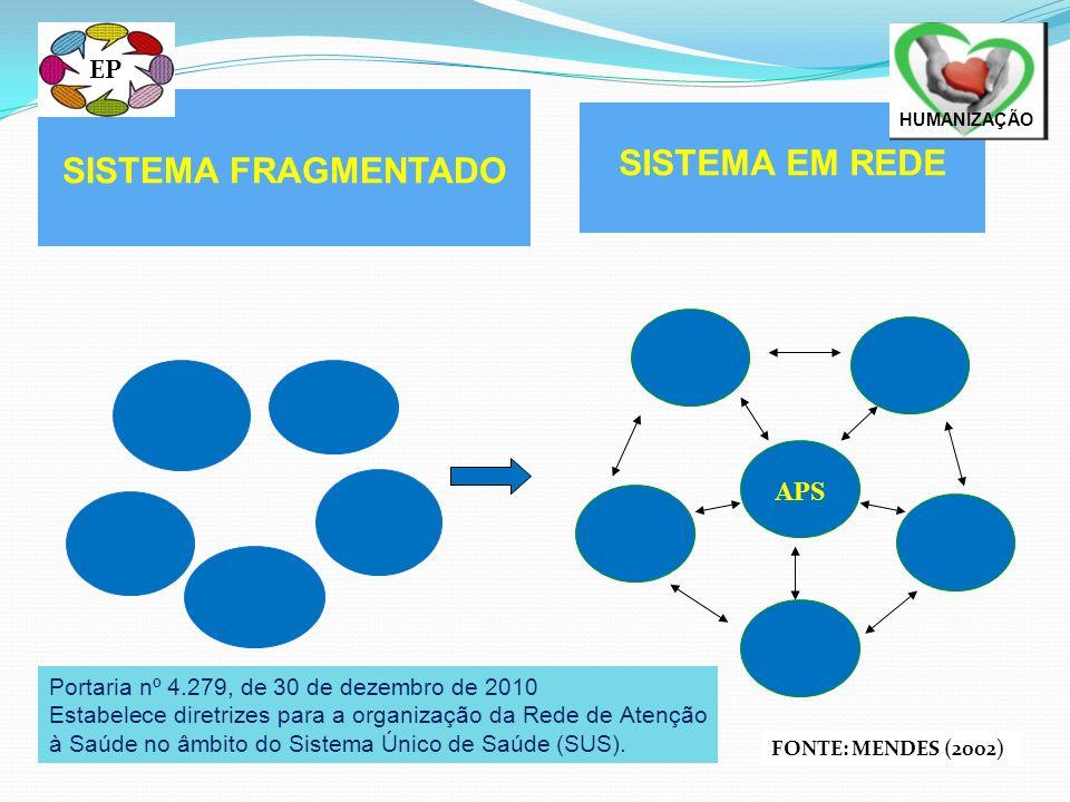 APS FONTE: MENDES (2002) SISTEMA FRAGMENTADO SISTEMA EM REDE Portaria nº 4.279, de 30 de dezembro de 2010 Estabelece diretrizes para a organização da