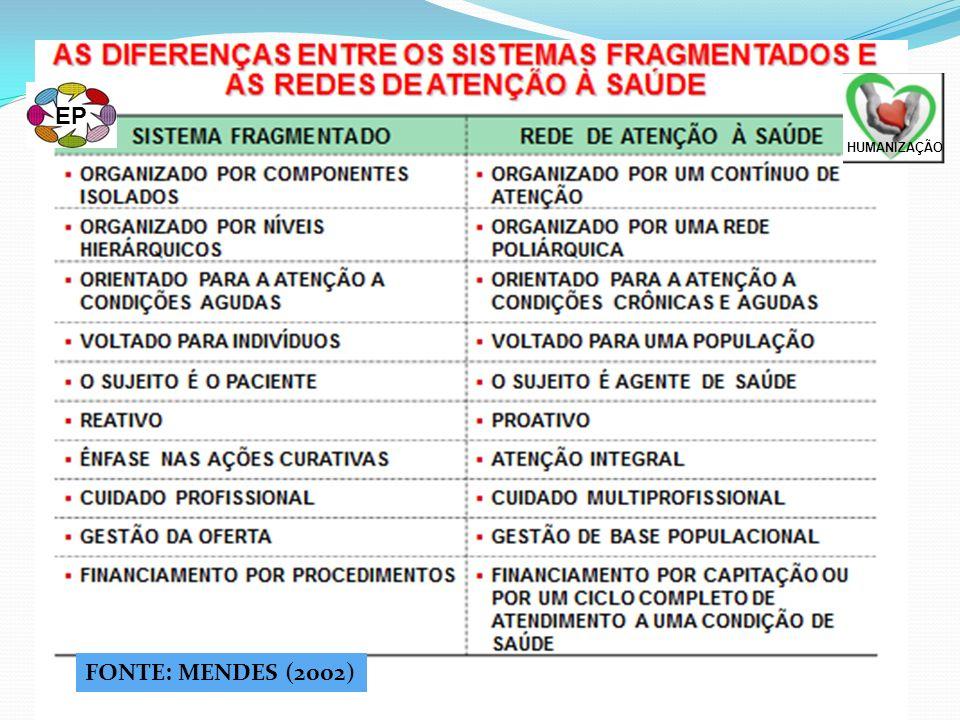 AS EVIDÊNCIAS SOBRE AS REDES DE ATENÇÃO À SAÚDE (Mendes, 2009) MELHORAM OS RESULTADOS SANITÁRIOS NAS CONDIÇÕES CRÔNICAS DIMINUEM AS REFERÊNCIAS À ESPECIALISTAS E A HOSPITAIS AUMENTAM A EFICIÊNCIA DOS SISTEMAS DE ATENÇÃO À SAÚDE PRODUZEM SERVIÇOS MAIS RESOLUTIVOS - CUSTO/EFETIVIDADE AUMENTAM A SATISFAÇÃO DAS PESSOAS USUÁRIAS FONTES: WEINGARTEN ET AL.