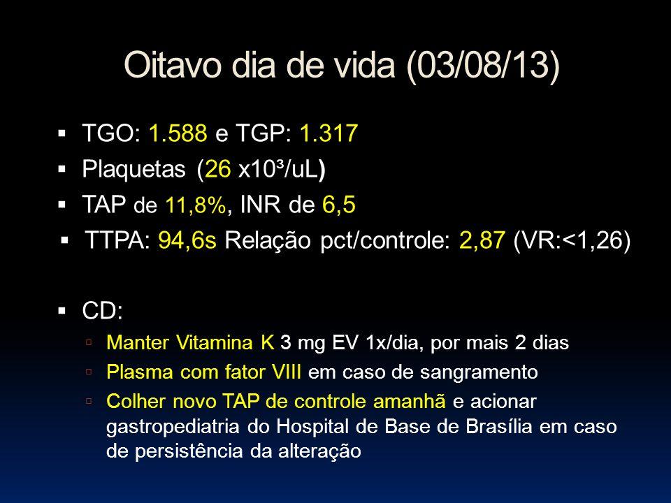 Oitavo dia de vida (03/08/13) TGO: 1.588 e TGP: 1.317 Plaquetas (26 x10³/uL) TAP de 11,8%, INR de 6,5 TTPA: 94,6s Relação pct/controle: 2,87 (VR:<1,26) CD: Manter Vitamina K 3 mg EV 1x/dia, por mais 2 dias Plasma com fator VIII em caso de sangramento Colher novo TAP de controle amanhã e acionar gastropediatria do Hospital de Base de Brasília em caso de persistência da alteração