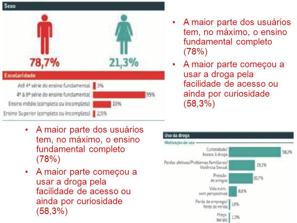 A maior parte dos usuários tem, no máximo, o ensino fundamental completo (78%) A maior parte começou a usar a droga pela facilidade de acesso ou ainda