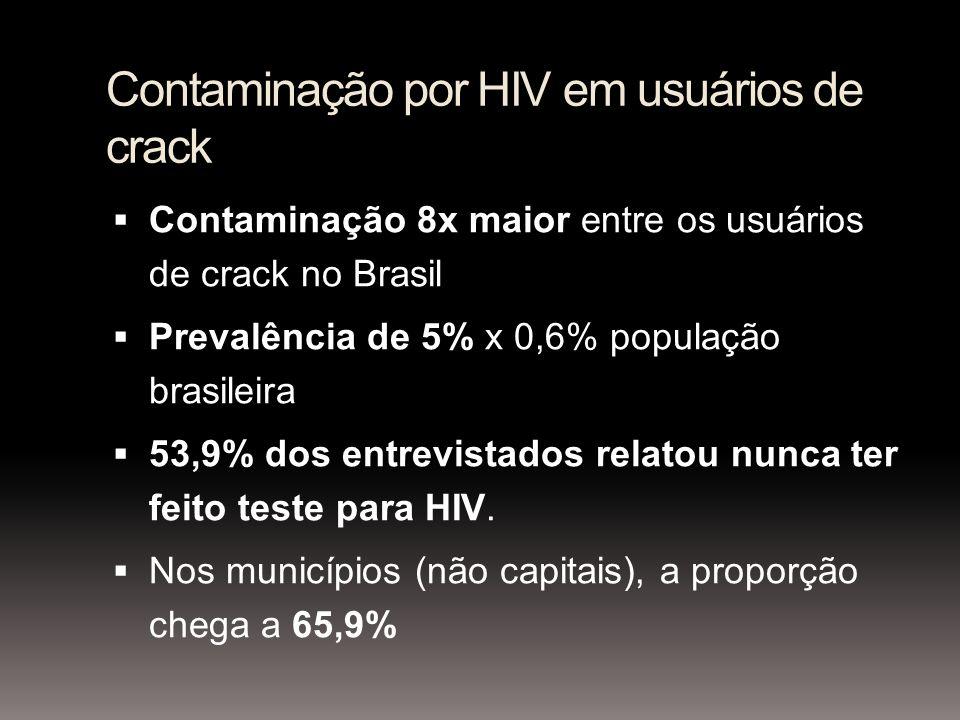 Contaminação por HIV em usuários de crack Contaminação 8x maior entre os usuários de crack no Brasil Prevalência de 5% x 0,6% população brasileira 53,9% dos entrevistados relatou nunca ter feito teste para HIV.