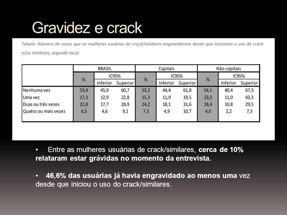 Gravidez e crack Entre as mulheres usuárias de crack/similares, cerca de 10% relataram estar grávidas no momento da entrevista. 46,6% das usuárias já