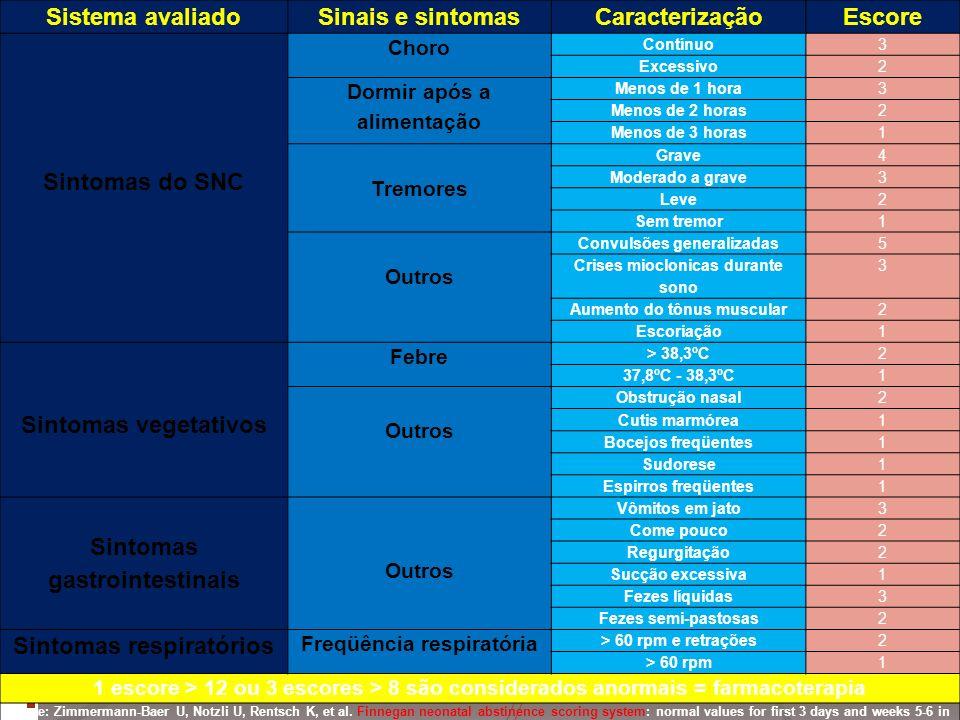 Sistema avaliadoSinais e sintomasCaracterizaçãoEscore Sintomas do SNC Choro Contínuo3 Excessivo2 Dormir após a alimentação Menos de 1 hora3 Menos de 2