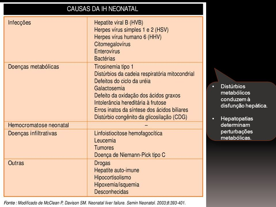 Distúrbios metabólicos conduzem à disfunção hepática.