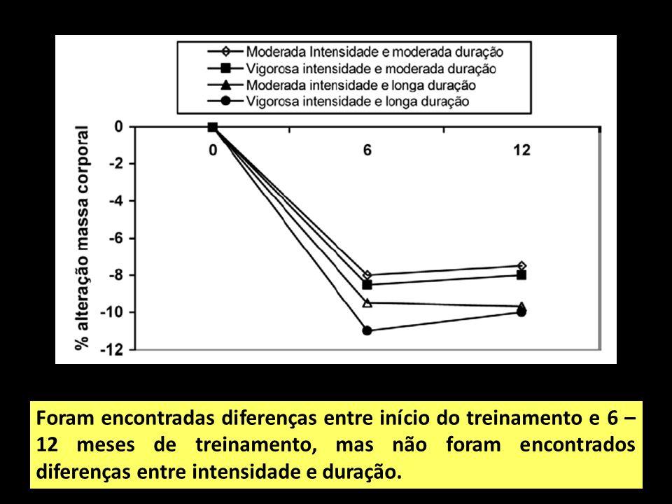 Foram encontradas diferenças entre início do treinamento e 6 – 12 meses de treinamento, mas não foram encontrados diferenças entre intensidade e duração.