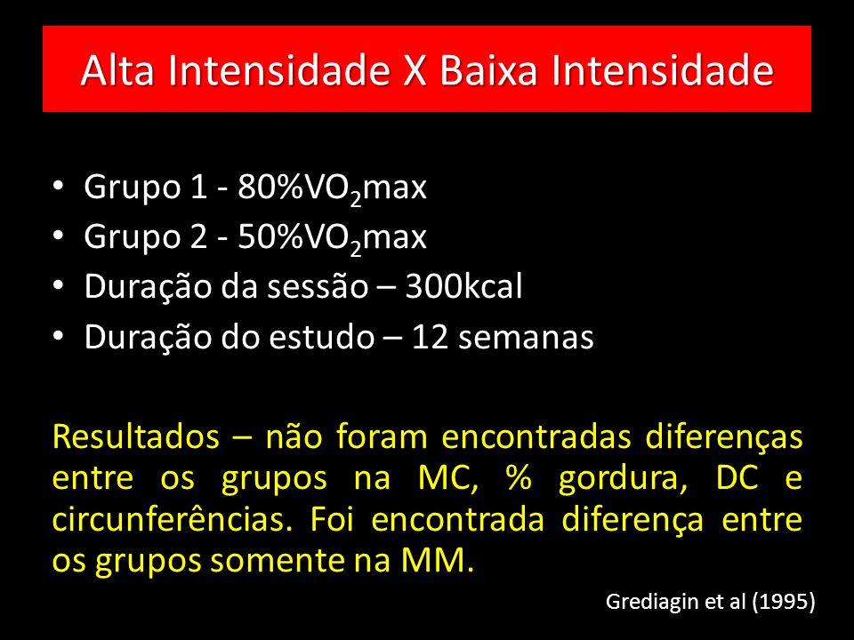 Alta Intensidade X Baixa Intensidade Grupo 1 - 80%VO 2 max Grupo 2 - 50%VO 2 max Duração da sessão – 300kcal Duração do estudo – 12 semanas Resultados – não foram encontradas diferenças entre os grupos na MC, % gordura, DC e circunferências.