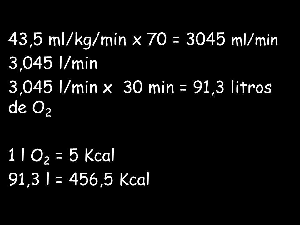43,5 ml/kg/min x 70 = 3045 ml/min 3,045 l/min 3,045 l/min x 30 min = 91,3 litros de O 2 1 l O 2 = 5 Kcal 91,3 l = 456,5 Kcal