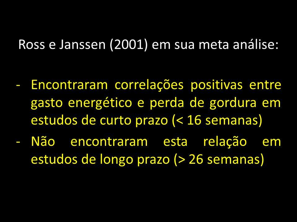 Ross e Janssen (2001) em sua meta análise: -Encontraram correlações positivas entre gasto energético e perda de gordura em estudos de curto prazo (< 16 semanas) -Não encontraram esta relação em estudos de longo prazo (> 26 semanas)