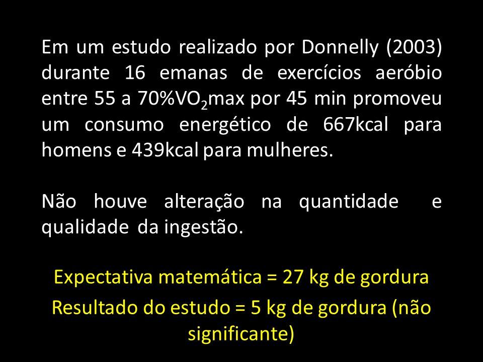Em um estudo realizado por Donnelly (2003) durante 16 emanas de exercícios aeróbio entre 55 a 70%VO 2 max por 45 min promoveu um consumo energético de 667kcal para homens e 439kcal para mulheres.