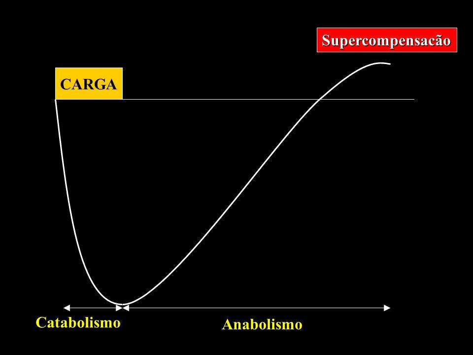 CARGA Catabolismo Anabolismo Supercompensacão