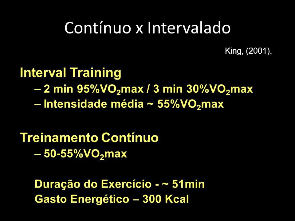 Contínuo x Intervalado Interval Training –2 min 95%VO 2 max / 3 min 30%VO 2 max –Intensidade média ~ 55%VO 2 max Treinamento Contínuo –50-55%VO 2 max Duração do Exercício - ~ 51min Gasto Energético – 300 Kcal King, (2001).