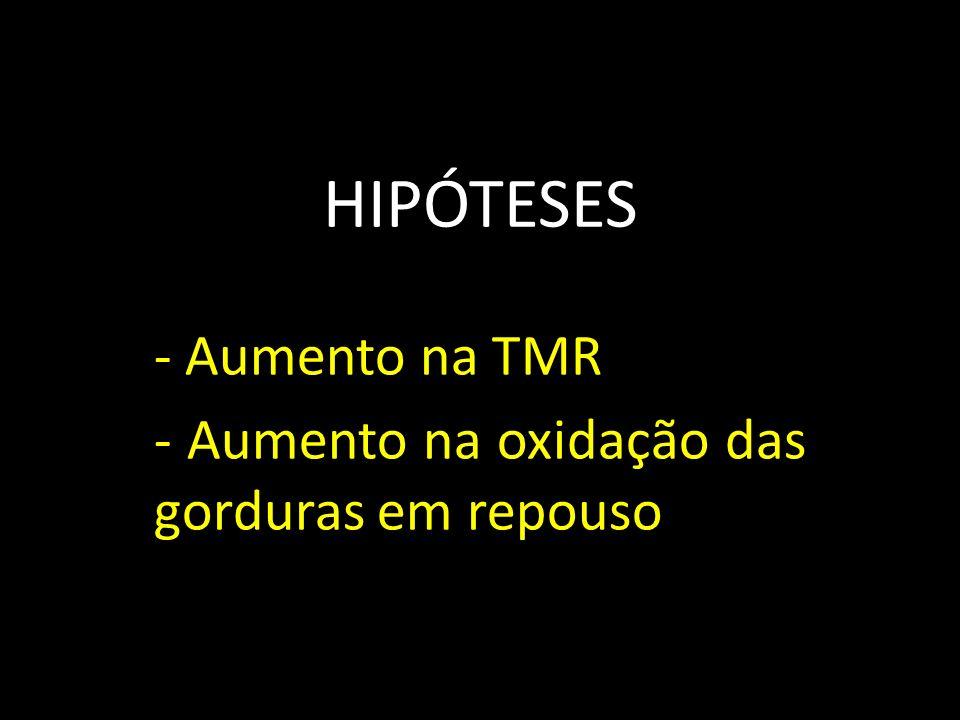 HIPÓTESES - Aumento na TMR - Aumento na oxidação das gorduras em repouso