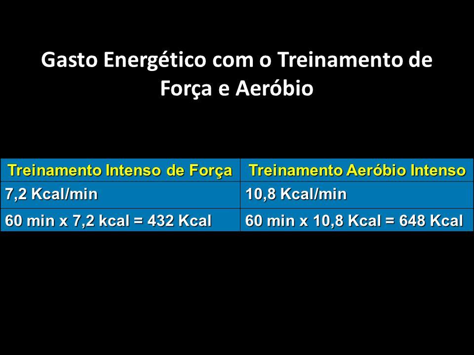 Gasto Energético com o Treinamento de Força e Aeróbio ACSM (2001) Treinamento Intenso de Força Treinamento Aeróbio Intenso 7,2 Kcal/min 10,8 Kcal/min 60 min x 7,2 kcal = 432 Kcal 60 min x 10,8 Kcal = 648 Kcal