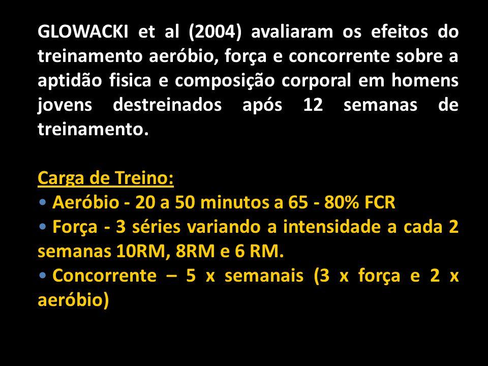 GLOWACKI et al (2004) avaliaram os efeitos do treinamento aeróbio, força e concorrente sobre a aptidão fisica e composição corporal em homens jovens destreinados após 12 semanas de treinamento.