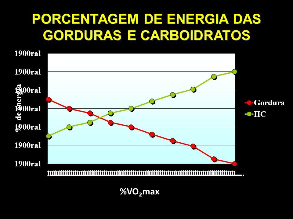PORCENTAGEM DE ENERGIA DAS GORDURAS E CARBOIDRATOS %VO 2 max