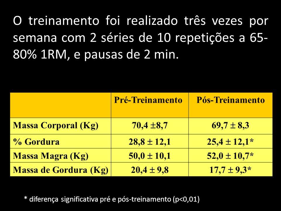 Pré-TreinamentoPós-Treinamento Massa Corporal (Kg) 70,4 8,769,7 8,3 % Gordura 28,8 12,125,4 12,1* Massa Magra (Kg) 50,0 10,152,0 10,7* Massa de Gordura (Kg) 20,4 9,817,7 9,3* * diferença significativa pré e pós-treinamento (p<0,01) O treinamento foi realizado três vezes por semana com 2 séries de 10 repetições a 65- 80% 1RM, e pausas de 2 min.