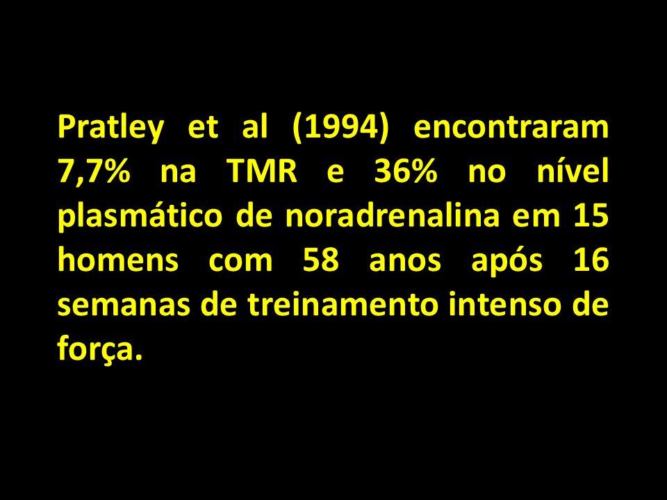 Pratley et al (1994) encontraram 7,7% na TMR e 36% no nível plasmático de noradrenalina em 15 homens com 58 anos após 16 semanas de treinamento intenso de força.