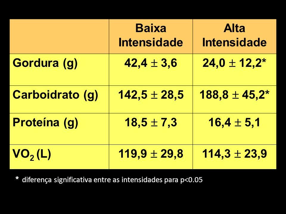 O estudo de Jakicic et al (2003) examinou os efeitos do exercício variando a duração e a intensidade em sobre a perda de peso em mulheres obesas e sedentárias.