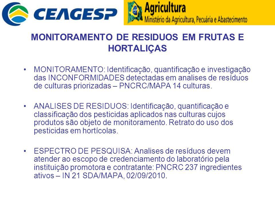 MONITORAMENTO DE RESIDUOS EM FRUTAS E HORTALIÇAS MONITORAMENTO: Identificação, quantificação e investigação das INCONFORMIDADES detectadas em analises