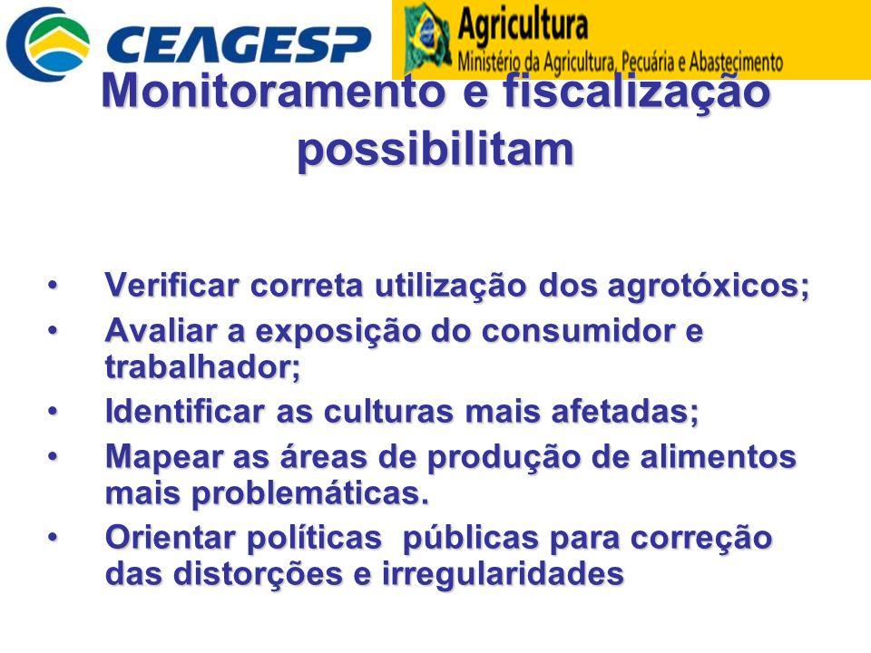 Monitoramento e fiscalização possibilitam Verificar correta utilização dos agrotóxicos;Verificar correta utilização dos agrotóxicos; Avaliar a exposiç
